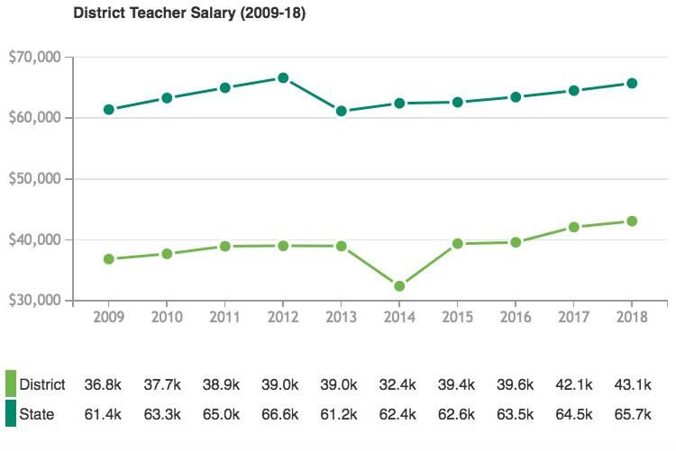 District Teacher Salary (2009 - 2018)