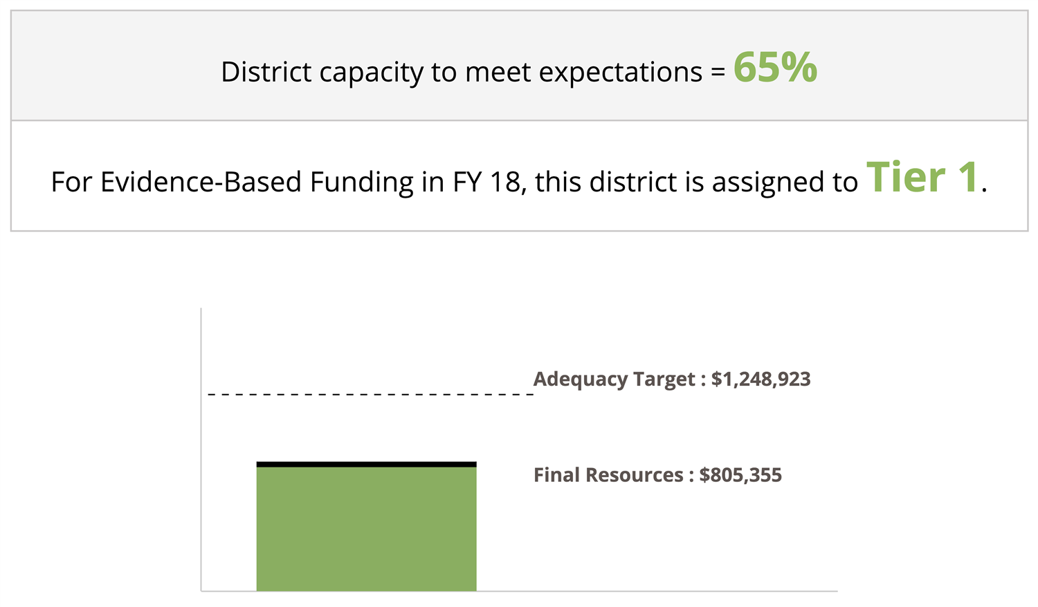 Saunemin CCSD #438 is at 65% of its capacity to meet funding capacity