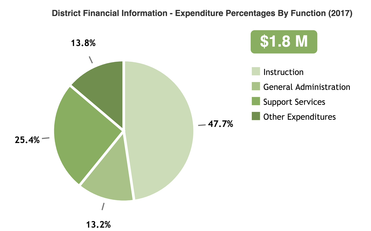 Saunemin CCSD #438 Expenditure Percentage by Function