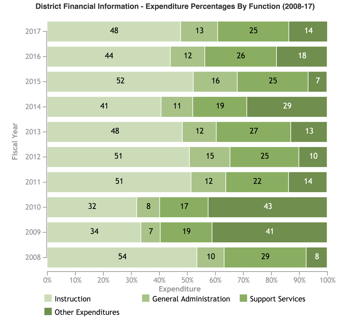 Saunemin CCSD #438 Expenditure Percentages by Function