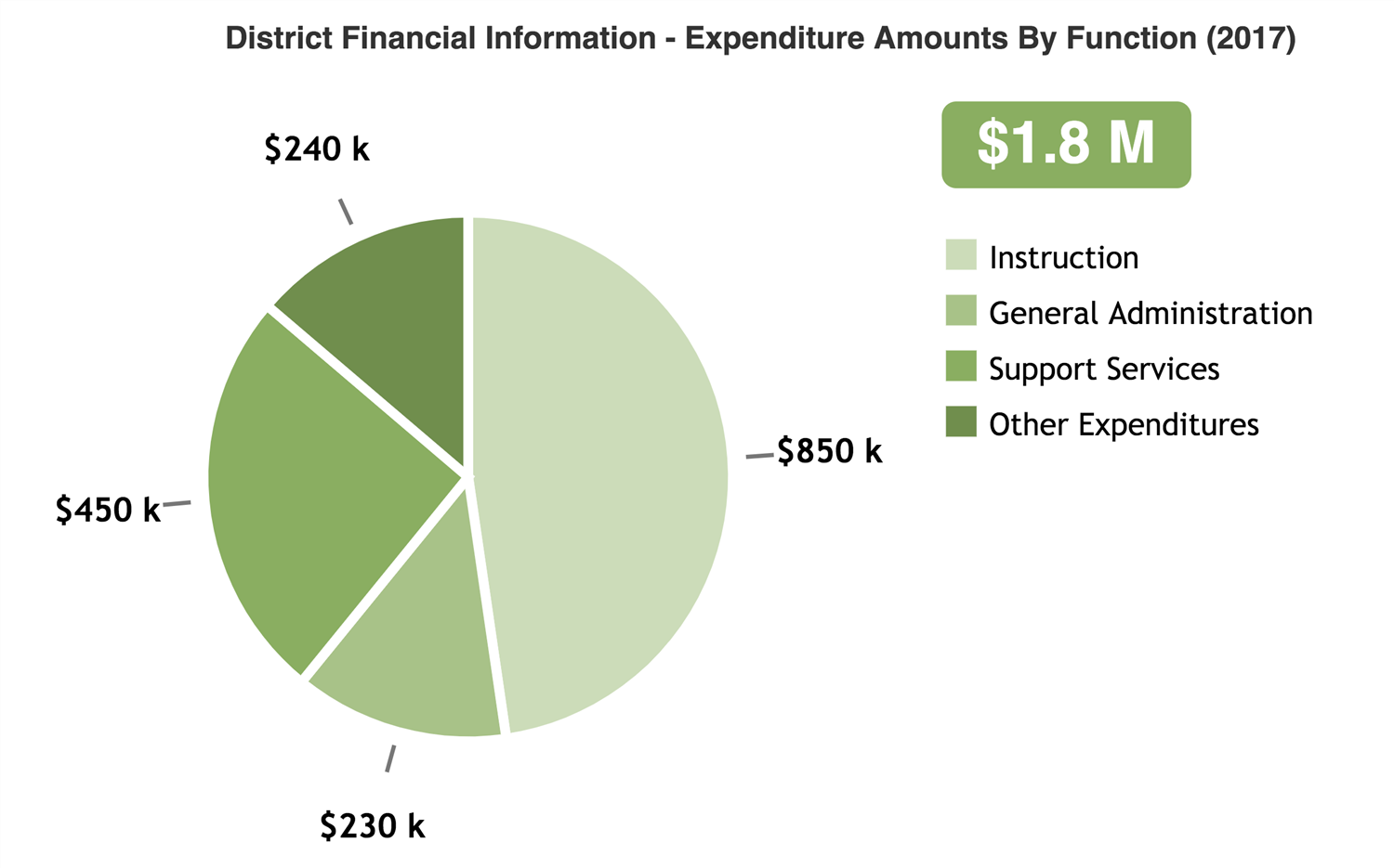 Saunemin CCSD #438 - District Financial Information - Expenditure Amounts by Function