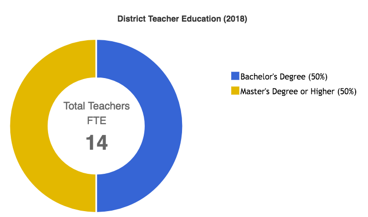 District Teacher Education