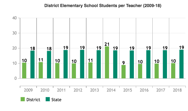 District Elementary School Students per Teacher (2009-2018)