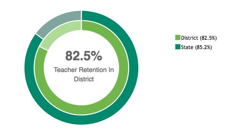 Teacher Retention in District