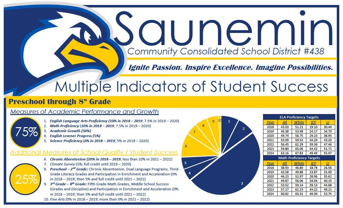 Multiple Indicators of Student Success set forth by ISBE